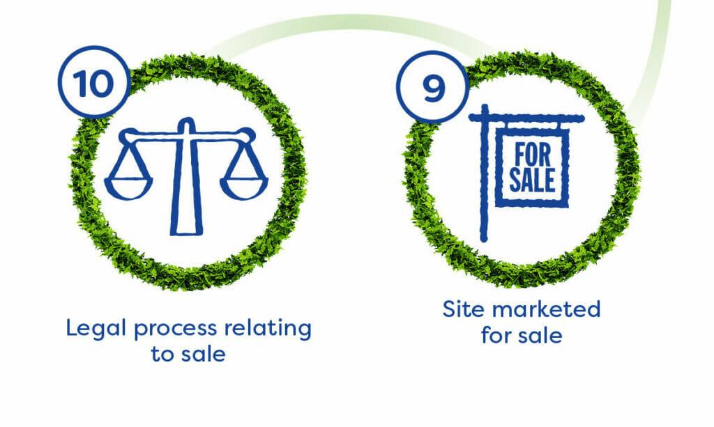 Strategic Land-Process Explained